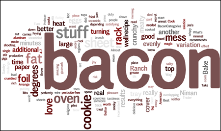 "Word cloud with a big ""bacon"" in the middle"