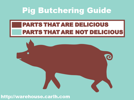 Delicious/non-delicious parts of the pig